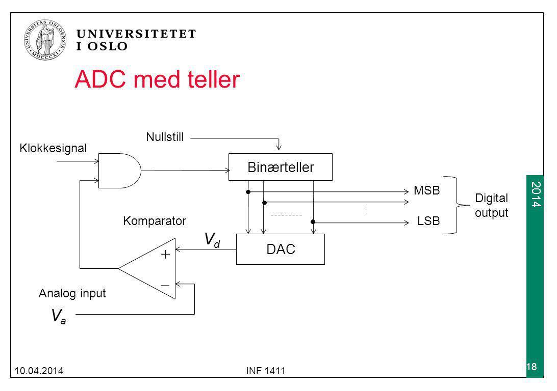 2009 2014 ADC med teller 10.04.2014INF 1411 18 Binærteller DAC + _ Analog input Klokkesignal Komparator VaVa VdVd MSB LSB Digital output Nullstill