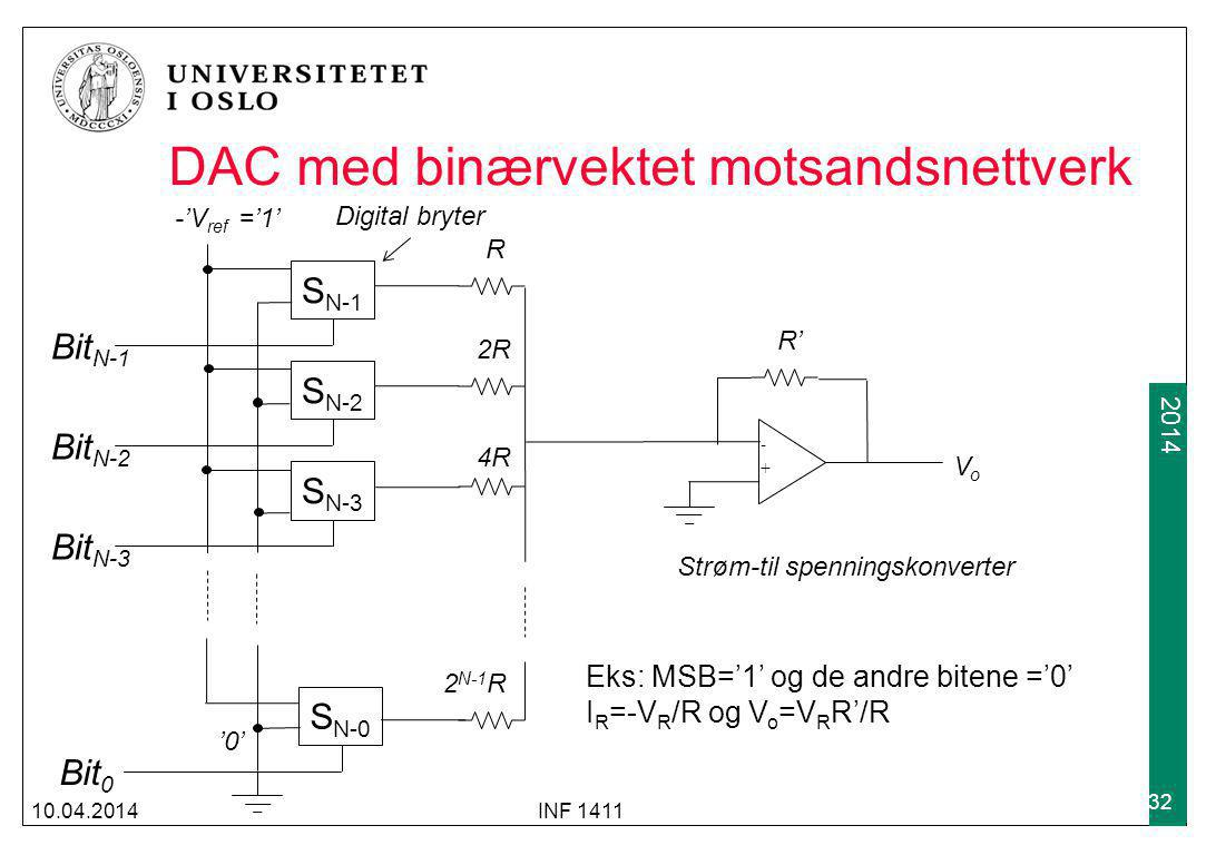 2009 2014 DAC med binærvektet motsandsnettverk 10.04.2014INF 1411 32 S N-1 S N-2 S N-3 S N-0 - + Bit N-1 Bit N-2 Bit N-3 Bit 0 R 2R 4R 2 N-1 R -'V ref ='1' '0' R' VoVo Strøm-til spenningskonverter Eks: MSB='1' og de andre bitene ='0' I R =-V R /R og V o =V R R'/R Digital bryter