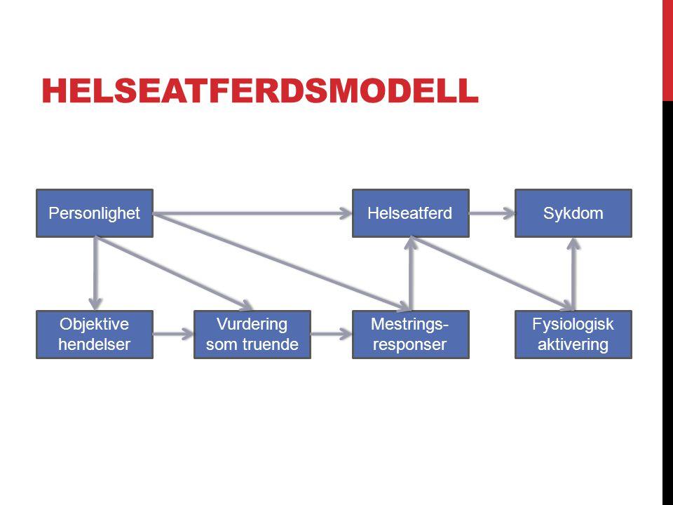 HELSEATFERDSMODELL Objektive hendelser Helseatferd Vurdering som truende Sykdom Fysiologisk aktivering Personlighet Mestrings- responser