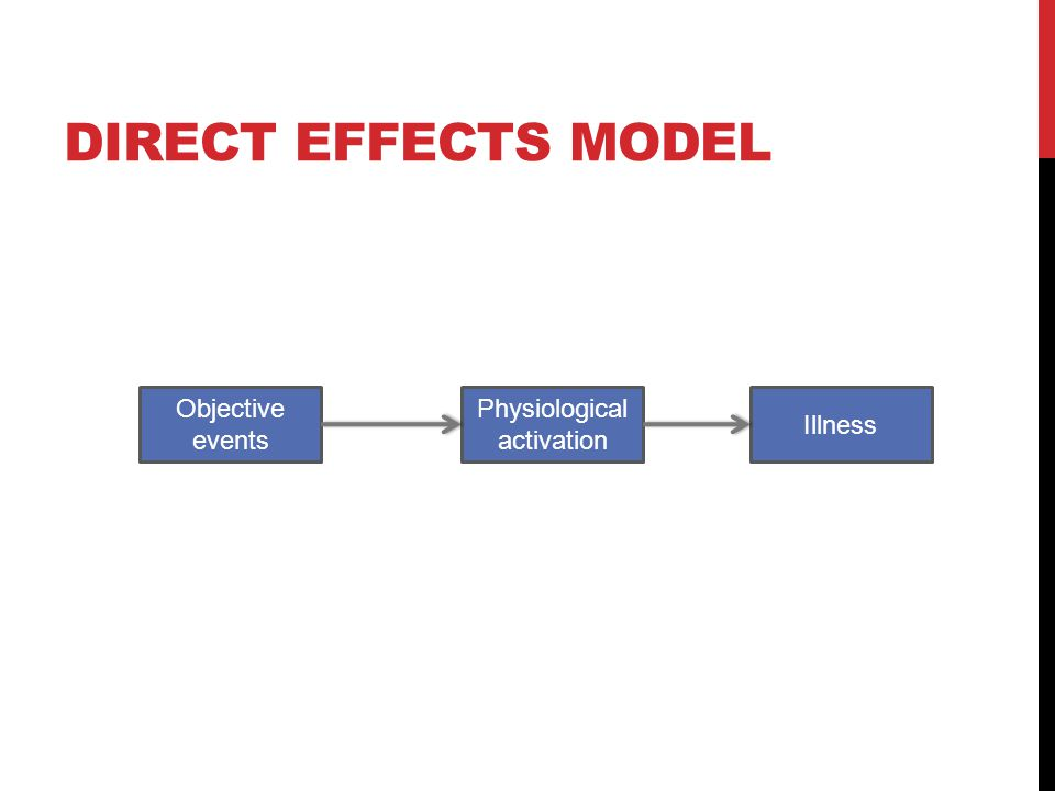 DIRECT EFFECTS MODEL Illness Physiological activation Objective events