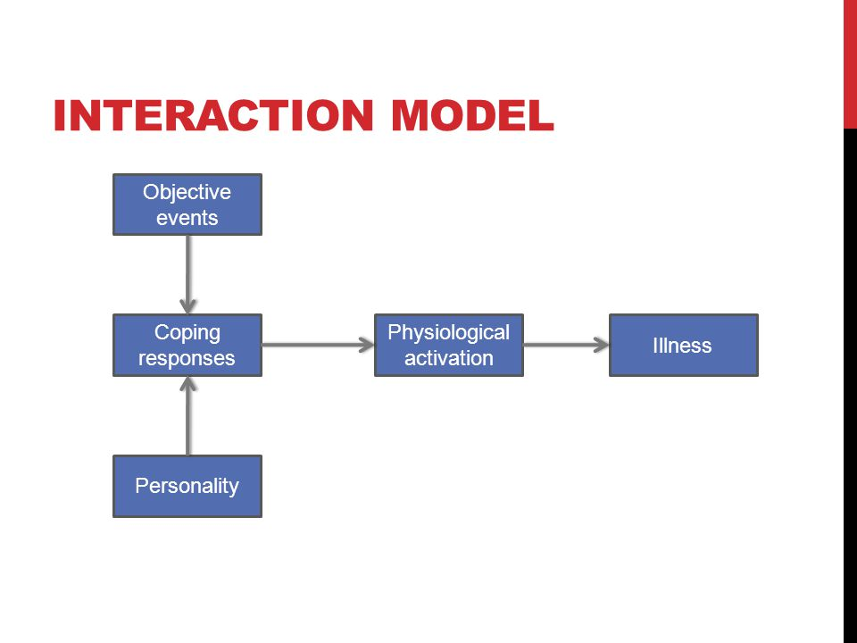 INTERACTION MODEL Objective events Illness Physiological activation Personality Coping responses