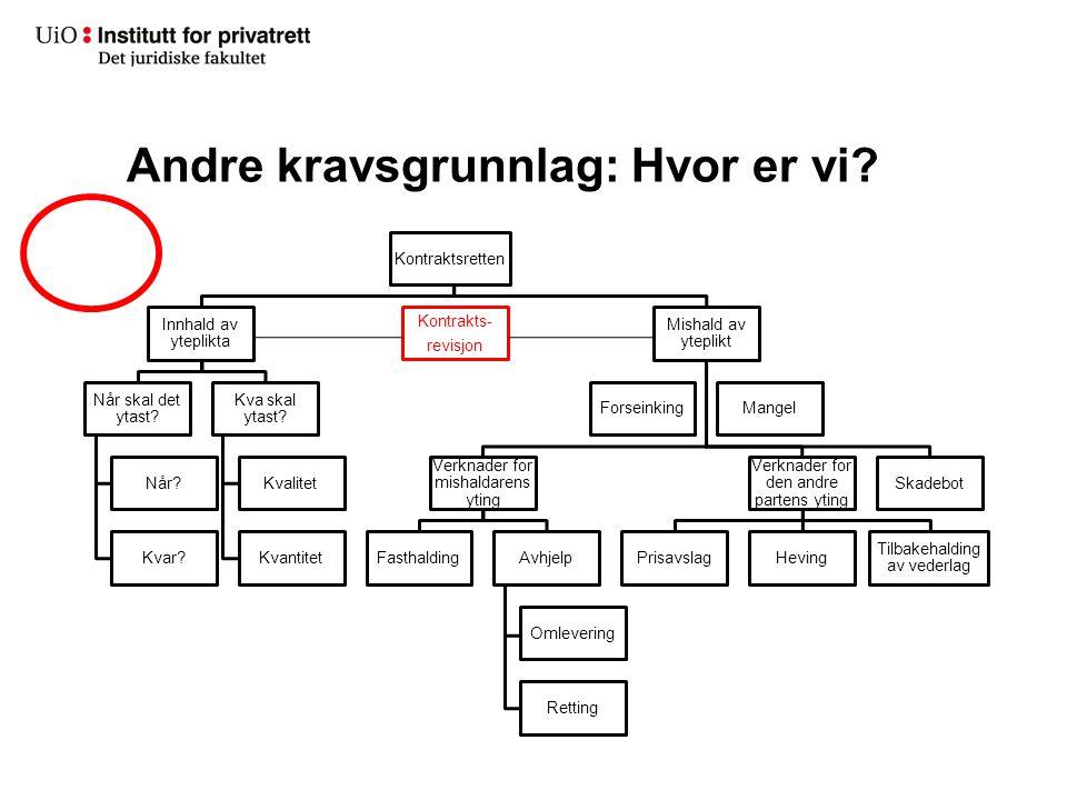 Oversikt Berikelses- forpliktelser Uanmodet forretnings- førsel Mer generelle alminnelige prinsipper.