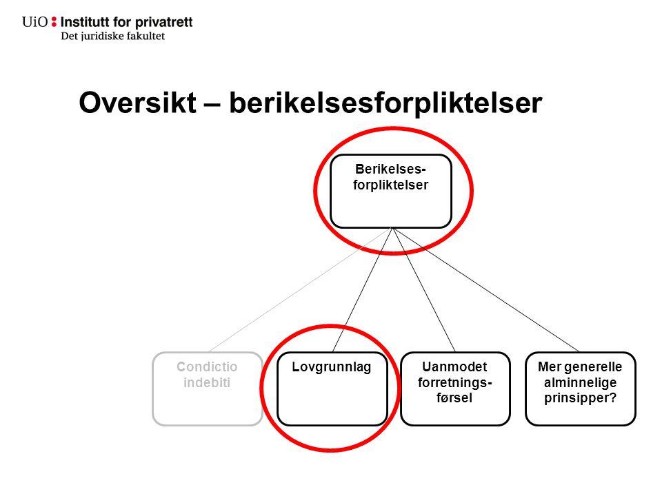Erstatningsansvar Kontraktsretten Innhald av yteplikta Når skal det ytast.