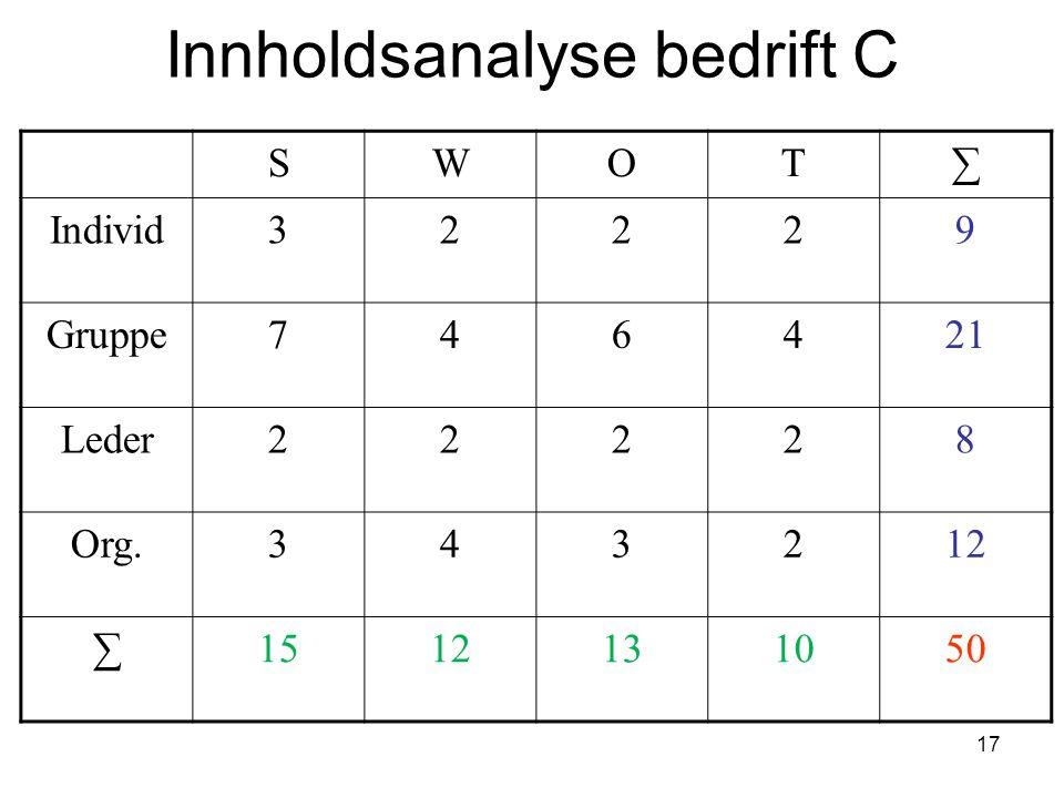 17 Innholdsanalyse bedrift C SWOT∑ Individ32229 Gruppe746421 Leder22228 Org.343212 ∑1512131050