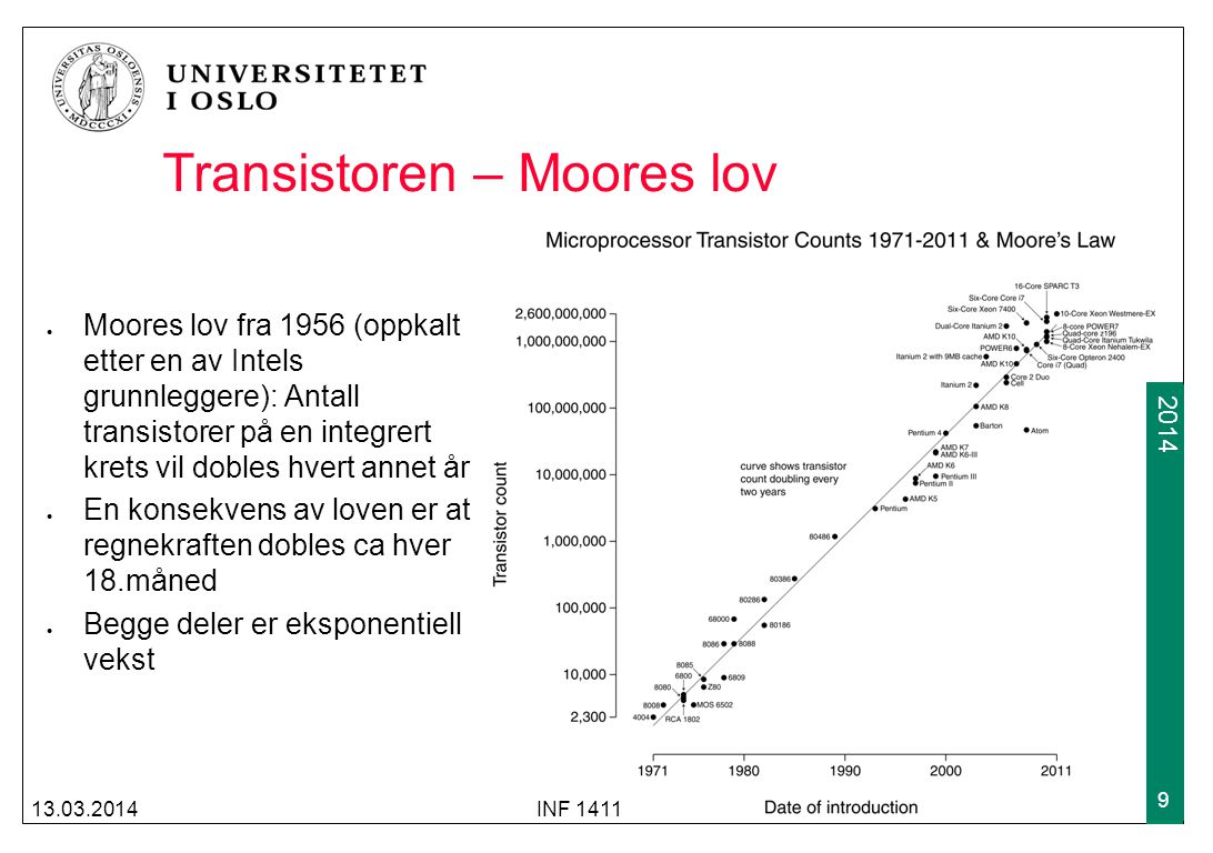 2009 2014 Transistoren – Moores lov i praksis Bærbar fra 1982 med 4MHz CPU vs iPhone5 2012 med 412 MHz CPU 1.3 GHz dual core 100 ganger tyngre 500 ganger større volum 10 ganger dyrere (justert) 1/325 av klokkefrekvensen 13.03.2014INF 1411 10