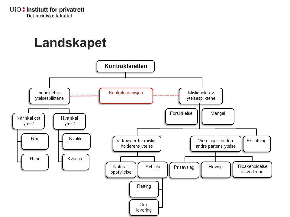 Landskapet Kontraktsretten Innholdet av ytelsespliktene Når skal det ytes? Mangel Når Hvor Kvalitet Kvantitet Kontraktsrevisjon Mislighold av ytelsesp