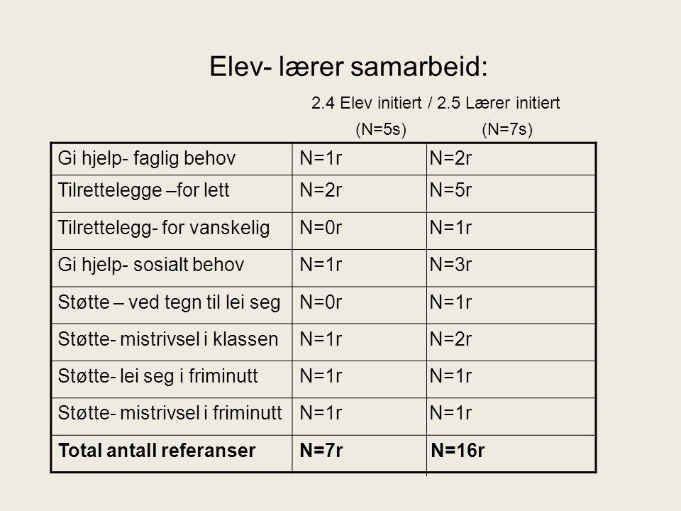 Elev- lærer samarbeid: 2.4 Elev initiert / 2.5 Lærer initiert (N=5s) (N=7s) Gi hjelp- faglig behovN=1r N=2r Tilrettelegge –for lettN=2r N=5r Tilrettel