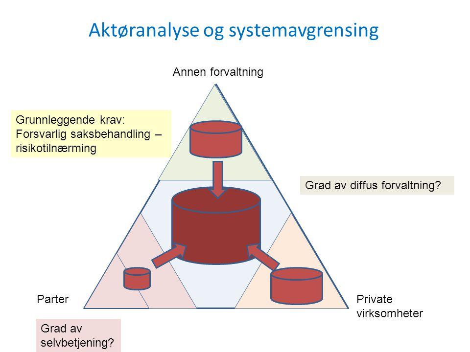 Parter Annen forvaltning Private virksomheter Grad av selvbetjening? Grad av diffus forvaltning? Aktøranalyse og systemavgrensing Grunnleggende krav: