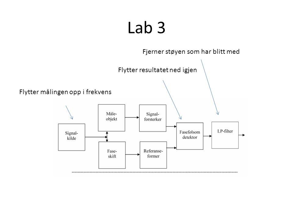 Lab 3 Flytter målingen opp i frekvens Flytter resultatet ned igjen Fjerner støyen som har blitt med
