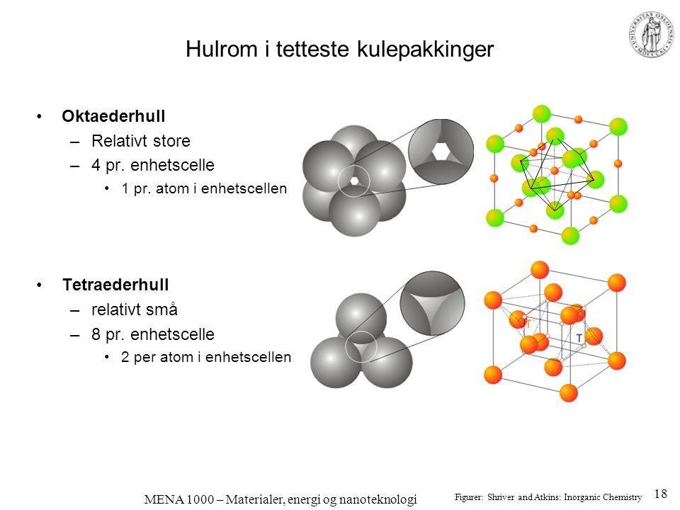 MENA 1000 – Materialer, energi og nanoteknologi Hulrom i tetteste kulepakkinger Oktaederhull –Relativt store –4 pr. enhetscelle 1 pr. atom i enhetscel