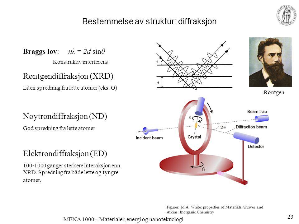 MENA 1000 – Materialer, energi og nanoteknologi Bestemmelse av struktur: diffraksjon Braggs lov: nλ = 2d sinθ Konstruktiv interferens Røntgendiffraksj