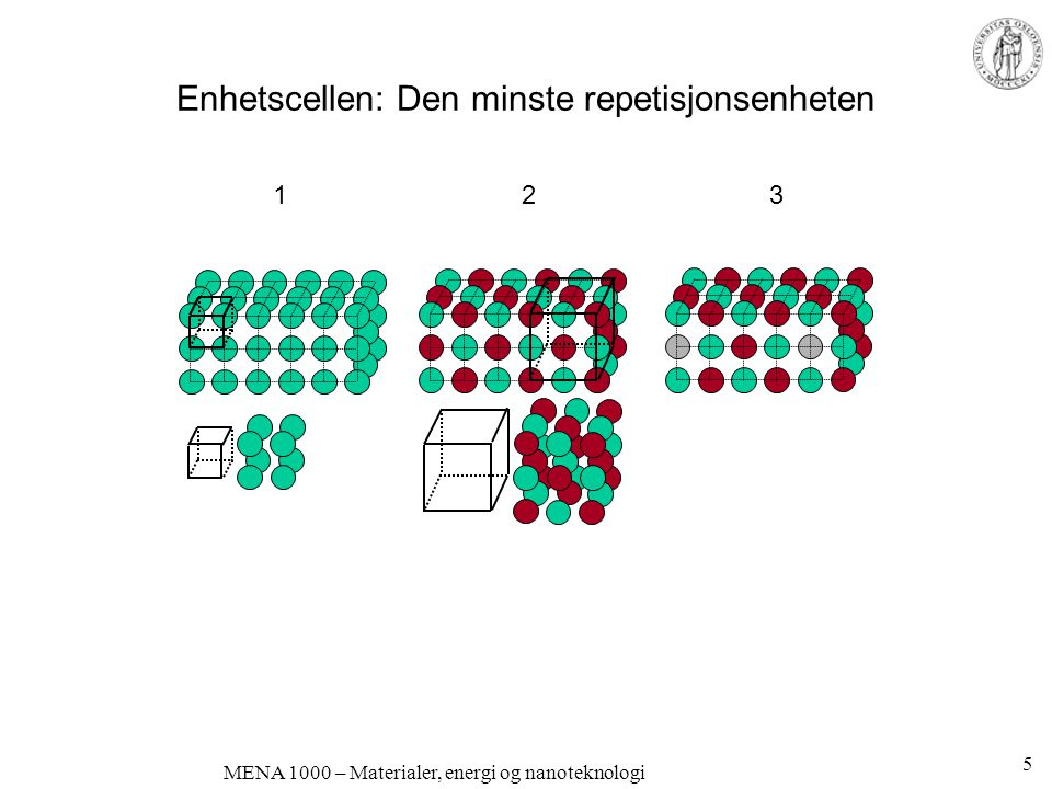 MENA 1000 – Materialer, energi og nanoteknologi Enhetscellen: Den minste repetisjonsenheten 1 2 3 5