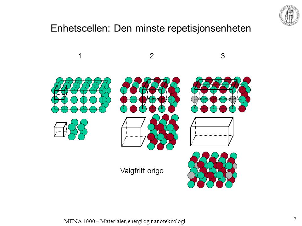 MENA 1000 – Materialer, energi og nanoteknologi Enhetscellen: Den minste repetisjonsenheten 1 2 3 Valgfritt origo 7
