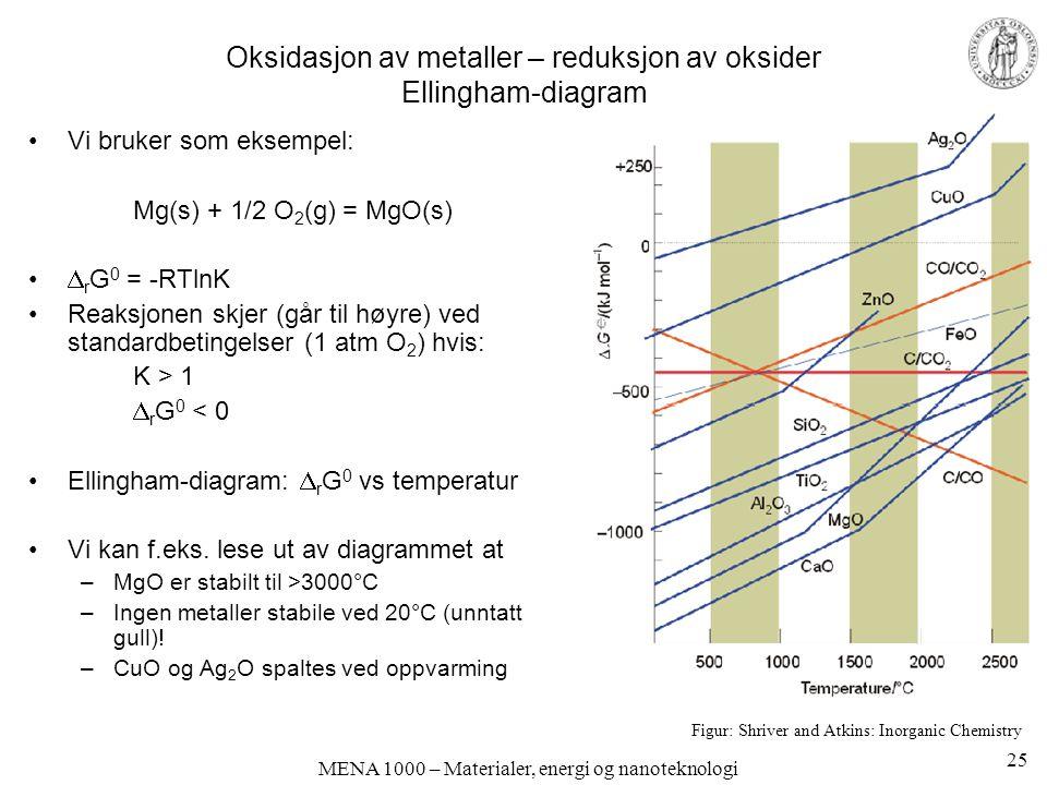 MENA 1000 – Materialer, energi og nanoteknologi Oksidasjon av metaller – reduksjon av oksider Ellingham-diagram Vi bruker som eksempel: Mg(s) + 1/2 O 2 (g) = MgO(s)  r G 0 = -RTlnK Reaksjonen skjer (går til høyre) ved standardbetingelser (1 atm O 2 ) hvis: K > 1  r G 0 < 0 Ellingham-diagram:  r G 0 vs temperatur Vi kan f.eks.