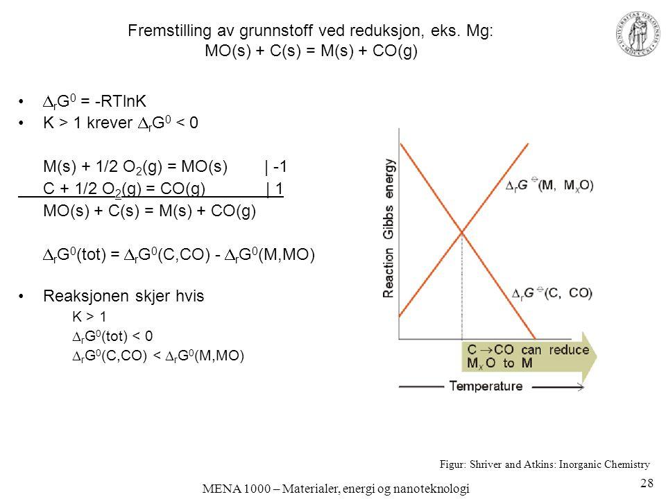 MENA 1000 – Materialer, energi og nanoteknologi Fremstilling av grunnstoff ved reduksjon, eks.