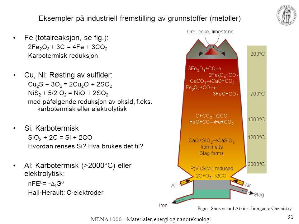 MENA 1000 – Materialer, energi og nanoteknologi Eksempler på industriell fremstilling av grunnstoffer (metaller) Fe (totalreaksjon, se fig.): 2Fe 2 O 3 + 3C = 4Fe + 3CO 2 Karbotermisk reduksjon Cu, Ni: Røsting av sulfider: Cu 2 S + 3O 2 = 2Cu 2 O + 2SO 2 NiS 2 + 5/2 O 2 = NiO + 2SO 2 med påfølgende reduksjon av oksid, f.eks.
