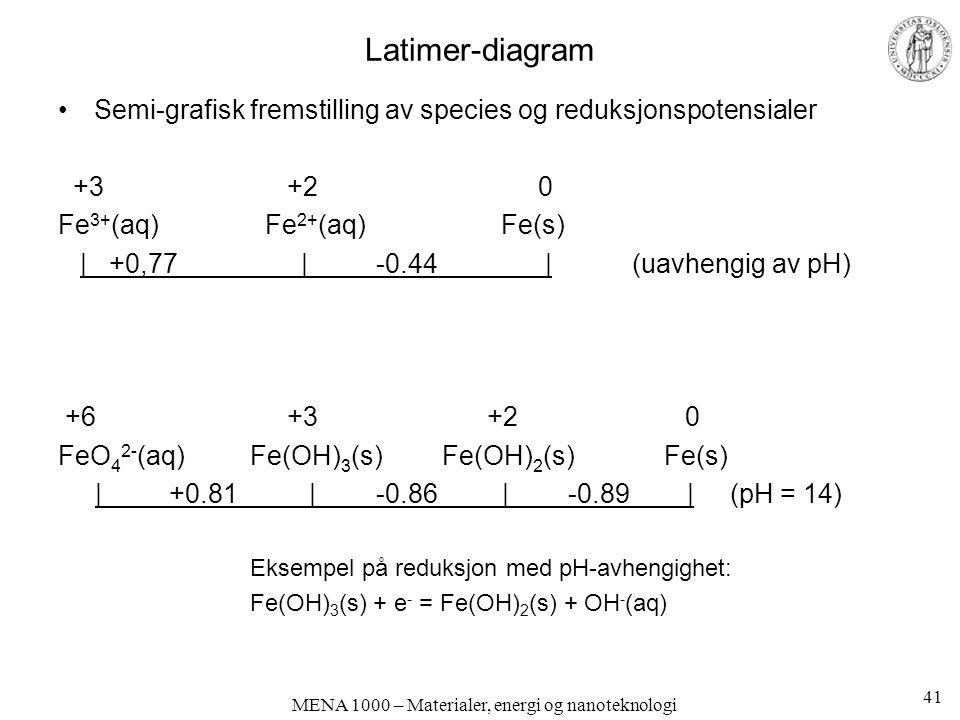 MENA 1000 – Materialer, energi og nanoteknologi Latimer-diagram Semi-grafisk fremstilling av species og reduksjonspotensialer +3 +20 Fe 3+ (aq) Fe 2+ (aq) Fe(s) | +0,77 | -0.44 | (uavhengig av pH) +6 +3 +2 0 FeO 4 2- (aq)Fe(OH) 3 (s)Fe(OH) 2 (s) Fe(s) | +0.81 | -0.86 | -0.89 |(pH = 14) Eksempel på reduksjon med pH-avhengighet: Fe(OH) 3 (s) + e - = Fe(OH) 2 (s) + OH - (aq) 41
