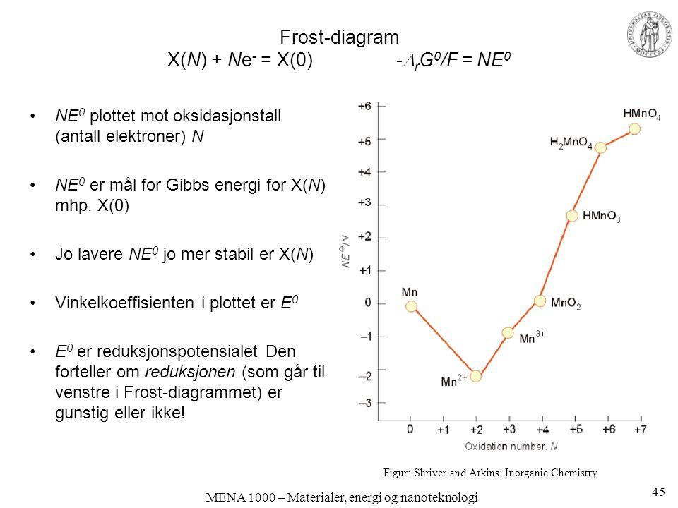 MENA 1000 – Materialer, energi og nanoteknologi Frost-diagram X(N) + Ne - = X(0) -  r G 0 /F = NE 0 Figur: Shriver and Atkins: Inorganic Chemistry NE 0 plottet mot oksidasjonstall (antall elektroner) N NE 0 er mål for Gibbs energi for X(N) mhp.