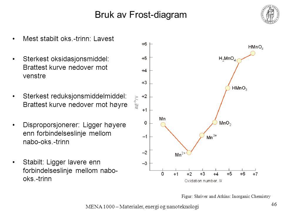MENA 1000 – Materialer, energi og nanoteknologi Bruk av Frost-diagram Mest stabilt oks.-trinn: Lavest Sterkest oksidasjonsmiddel: Brattest kurve nedover mot venstre Sterkest reduksjonsmiddelmiddel: Brattest kurve nedover mot høyre Disproporsjonerer: Ligger høyere enn forbindelseslinje mellom nabo-oks.-trinn Stabilt: Ligger lavere enn forbindelseslinje mellom nabo- oks.-trinn Figur: Shriver and Atkins: Inorganic Chemistry 46