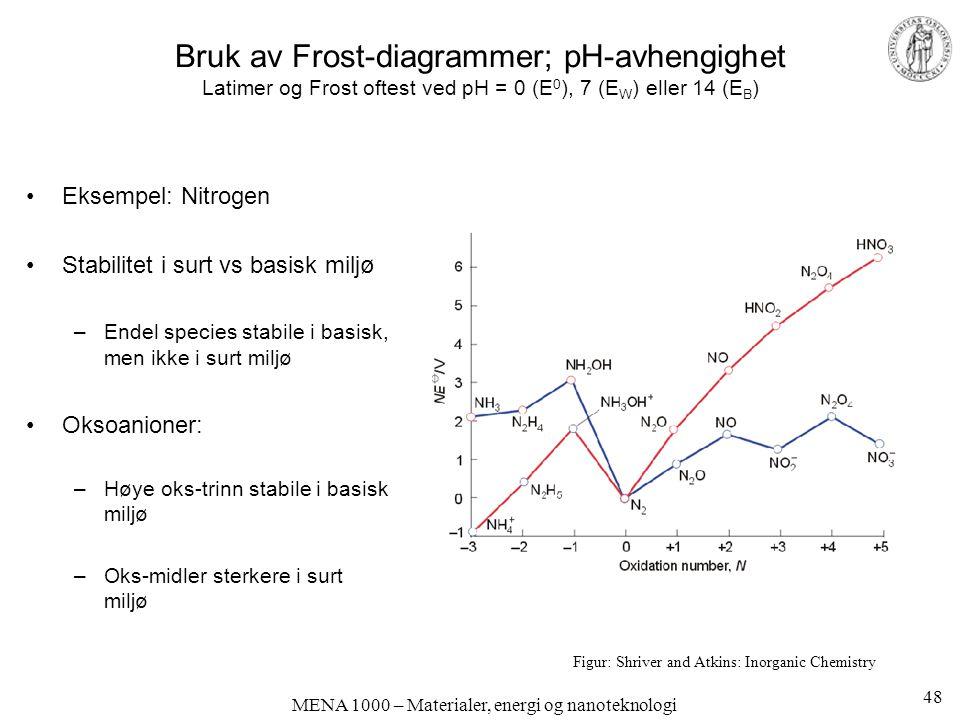 MENA 1000 – Materialer, energi og nanoteknologi Bruk av Frost-diagrammer; pH-avhengighet Latimer og Frost oftest ved pH = 0 (E 0 ), 7 (E W ) eller 14 (E B ) Eksempel: Nitrogen Stabilitet i surt vs basisk miljø –Endel species stabile i basisk, men ikke i surt miljø Oksoanioner: –Høye oks-trinn stabile i basisk miljø –Oks-midler sterkere i surt miljø Figur: Shriver and Atkins: Inorganic Chemistry 48