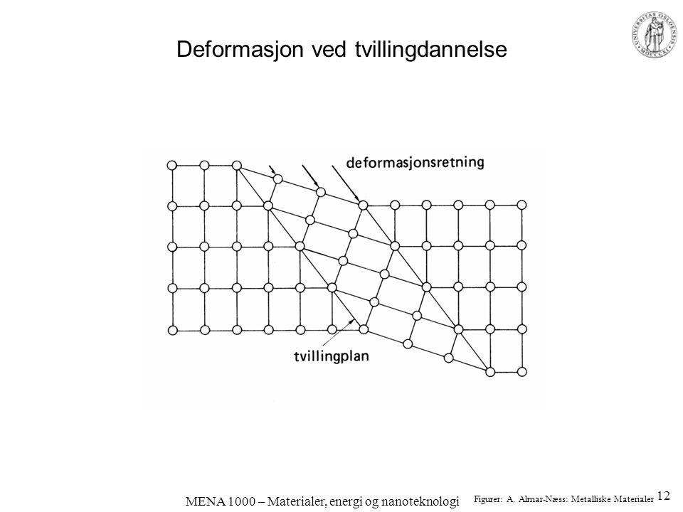 MENA 1000 – Materialer, energi og nanoteknologi Deformasjon ved tvillingdannelse Figurer: A. Almar-Næss: Metalliske Materialer 12