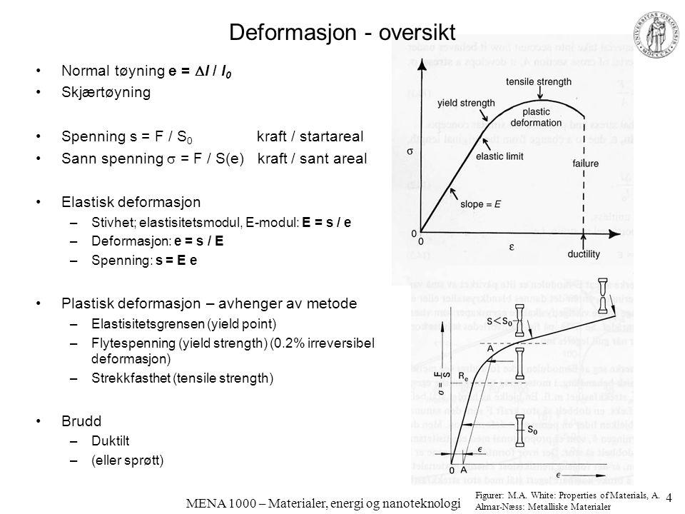 MENA 1000 – Materialer, energi og nanoteknologi Deformasjon - oversikt Normal tøyning e =  l / l 0 Skjærtøyning Spenning s = F / S 0 kraft / startare