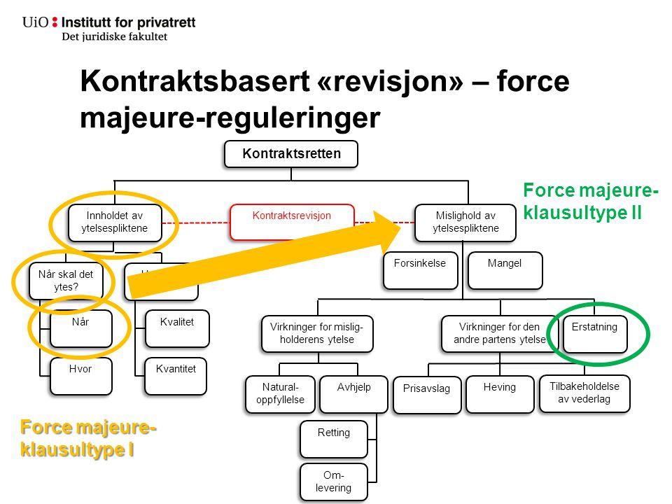 Kontraktsbasert «revisjon» – force majeure-reguleringer Kontraktsretten Innholdet av ytelsespliktene Når skal det ytes? Mangel Når Hvor Kvalitet Kvant
