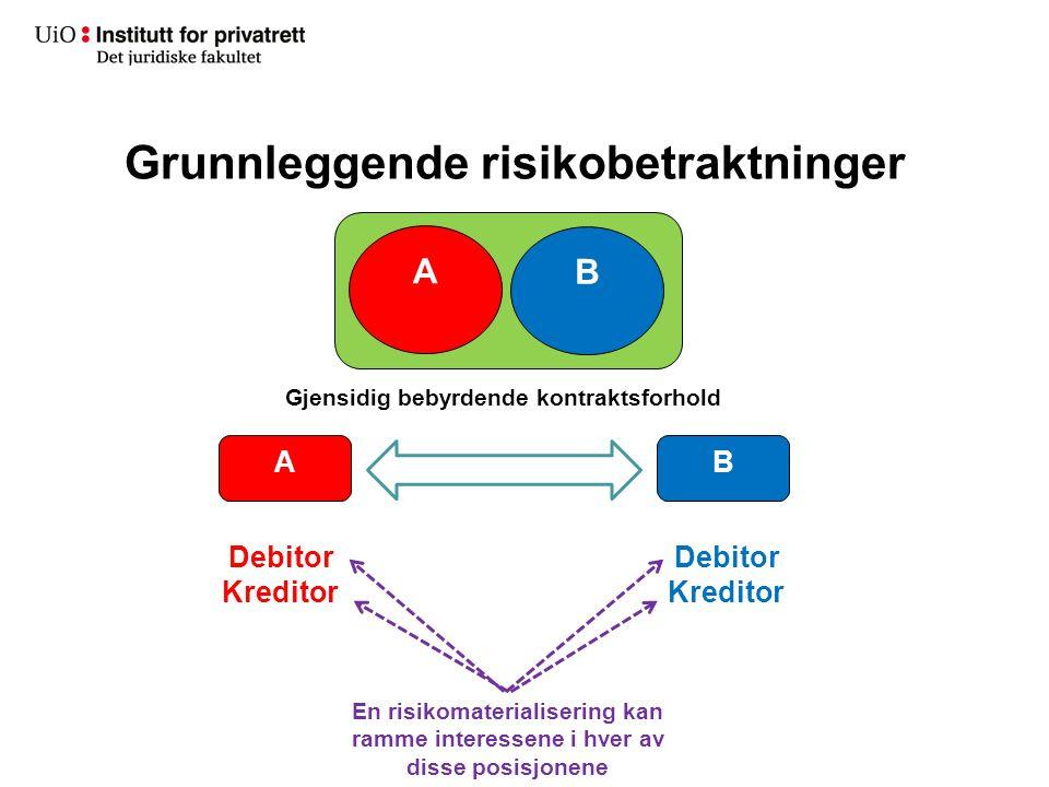 Grunnleggende risikobetraktninger A B AB Gjensidig bebyrdende kontraktsforhold Debitor Kreditor Debitor Kreditor En risikomaterialisering kan ramme in