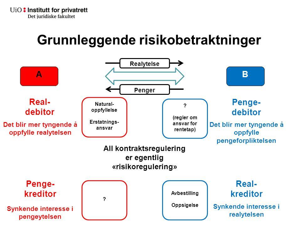 Grunnleggende risikobetraktninger AB Real- debitor Penge- debitor Real- kreditor Penge- kreditor Realytelse Penger Synkende interesse i realytelsen Sy