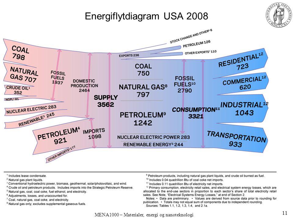 Energiflytdiagram USA 2008 MENA1000 – Materialer, energi og nanoteknologi 11