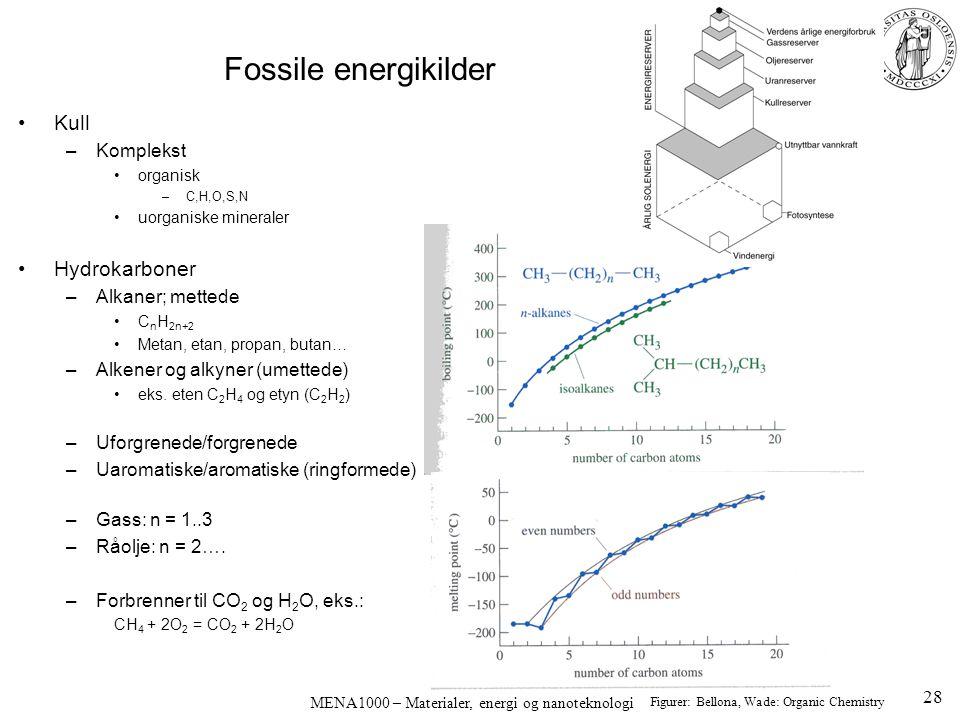 Fossile energikilder Kull –Komplekst organisk –C,H,O,S,N uorganiske mineraler Hydrokarboner –Alkaner; mettede C n H 2n+2 Metan, etan, propan, butan… –