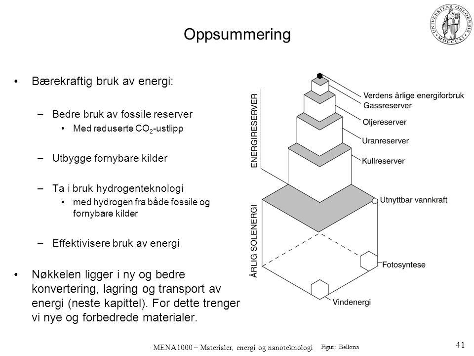 MENA1000 – Materialer, energi og nanoteknologi Oppsummering Bærekraftig bruk av energi: –Bedre bruk av fossile reserver Med reduserte CO 2 -ustlipp –U