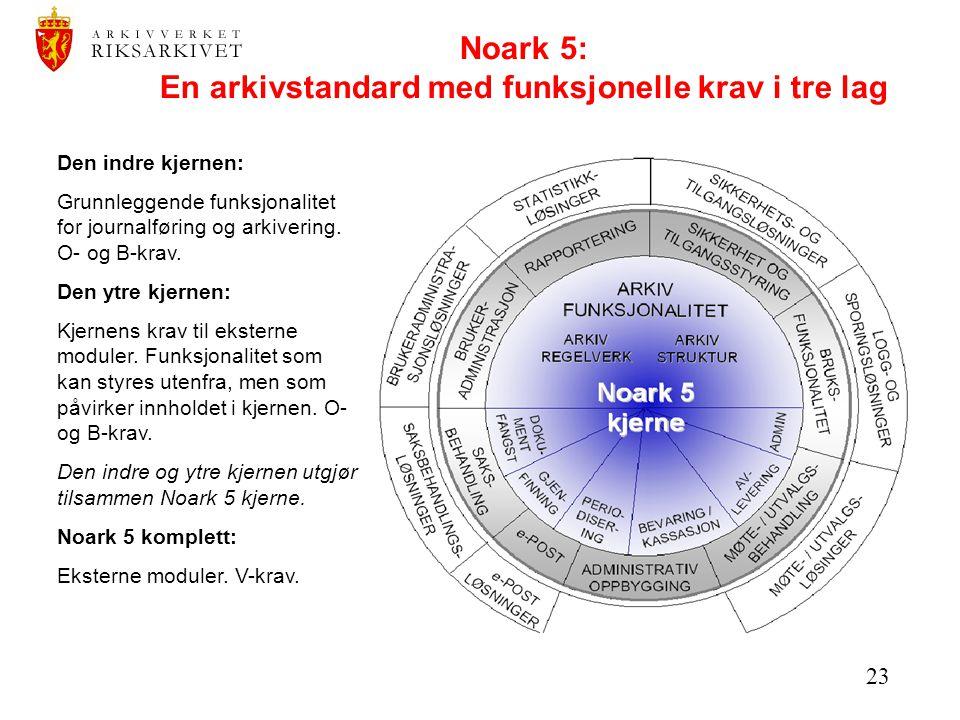 23 Noark 5: En arkivstandard med funksjonelle krav i tre lag Den indre kjernen: Grunnleggende funksjonalitet for journalføring og arkivering. O- og B-