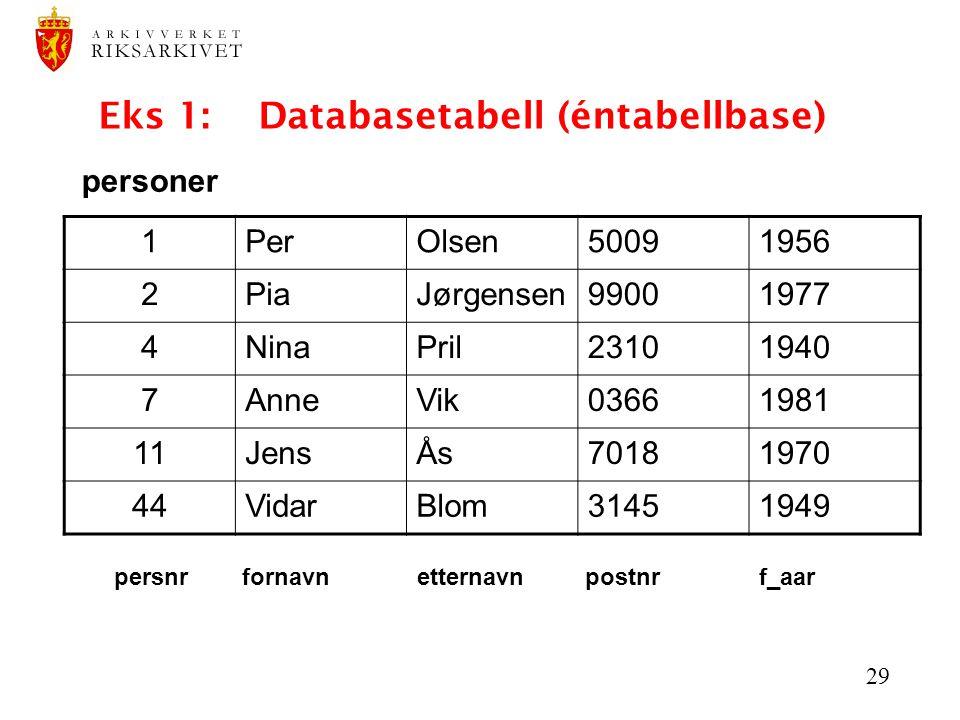 29 Eks 1: Databasetabell (éntabellbase) 1PerOlsen50091956 2PiaJørgensen99001977 4NinaPril23101940 7AnneVik03661981 11JensÅs70181970 44VidarBlom31451949 personer persnr fornavn etternavn postnr f_aar