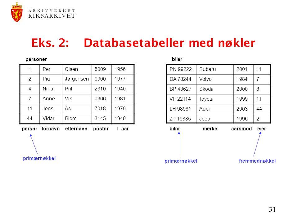 31 Eks. 2: Databasetabeller med nøkler 1PerOlsen50091956 2PiaJørgensen99001977 4NinaPril23101940 7AnneVik03661981 11JensÅs70181970 44VidarBlom31451949