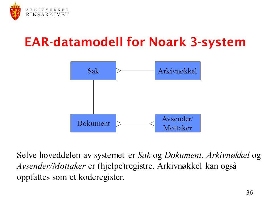 36 EAR-datamodell for Noark 3-system Sak Dokument Avsender/ Mottaker Arkivnøkkel Selve hoveddelen av systemet er Sak og Dokument. Arkivnøkkel og Avsen