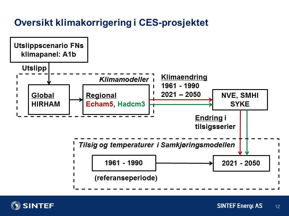SINTEF Energi AS 12 Oversikt klimakorrigering i CES-prosjektet
