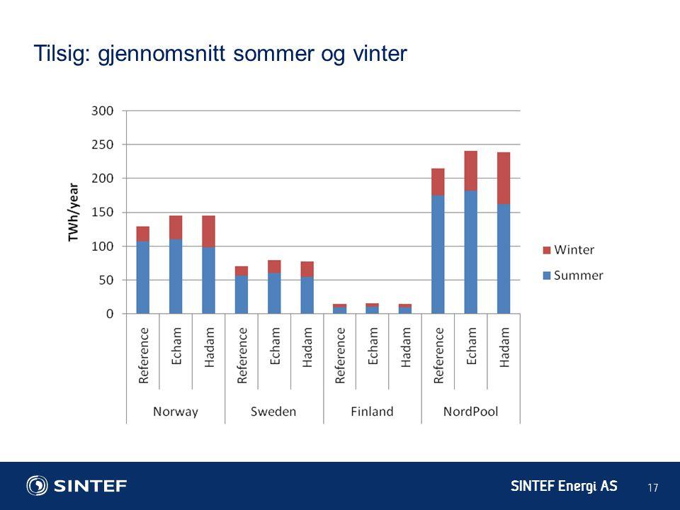 SINTEF Energi AS 17 Tilsig: gjennomsnitt sommer og vinter