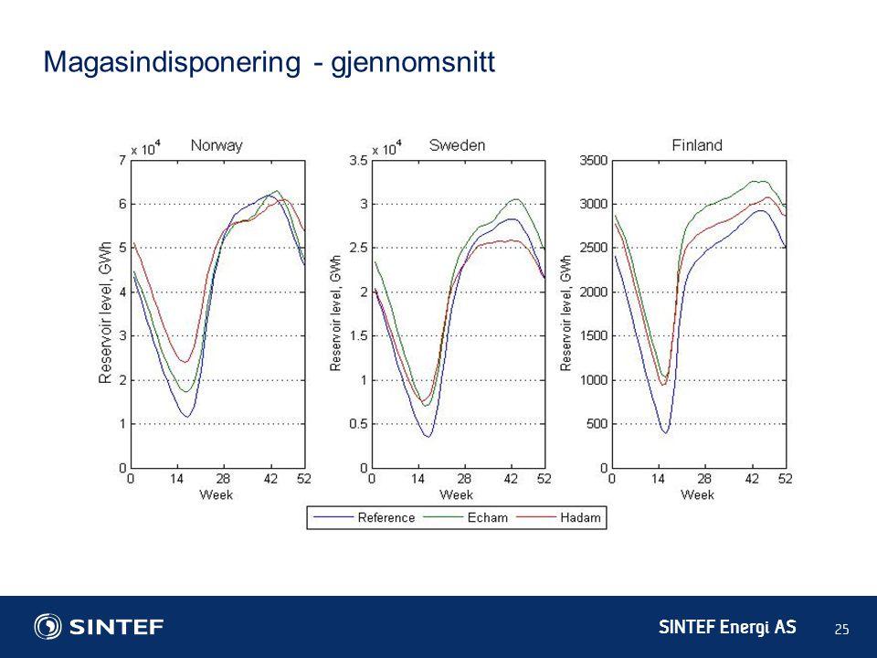 SINTEF Energi AS 25 Magasindisponering - gjennomsnitt