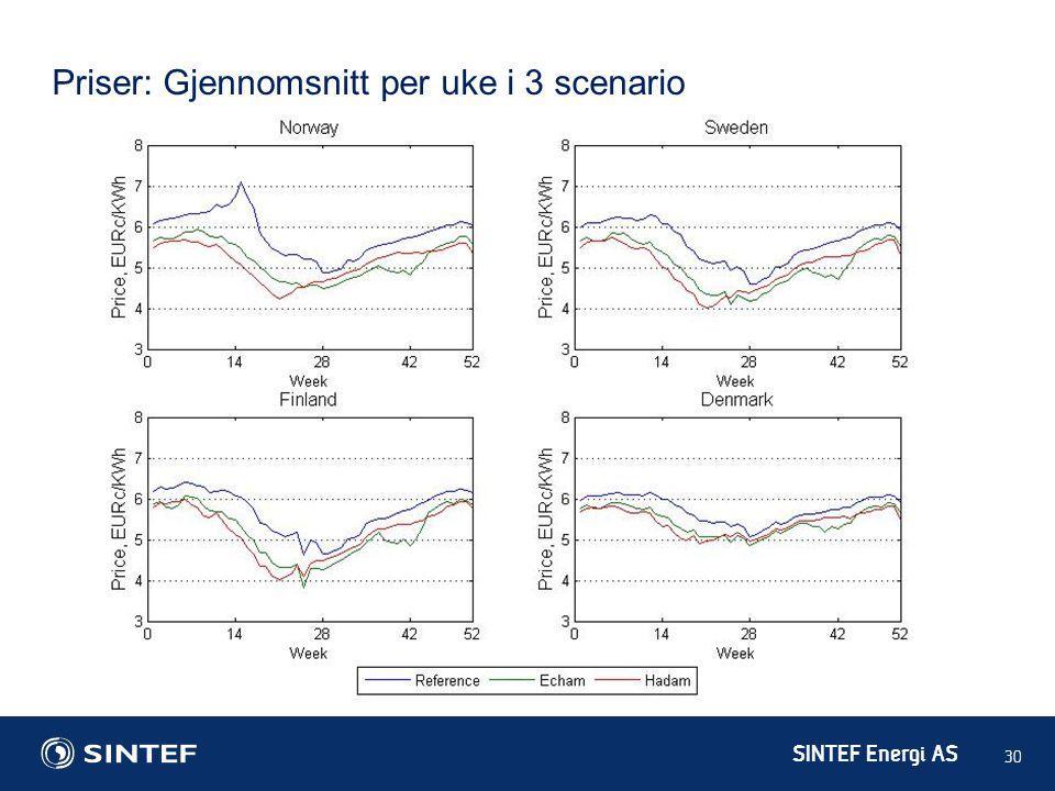 SINTEF Energi AS 30 Priser: Gjennomsnitt per uke i 3 scenario