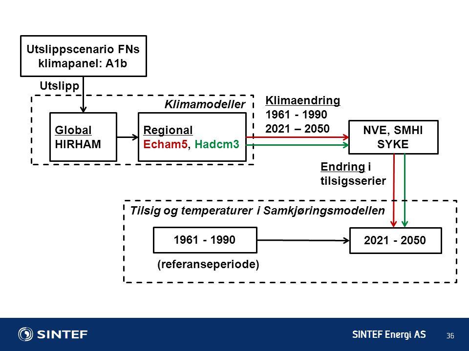 SINTEF Energi AS 36 Utslippscenario FNs klimapanel: A1b Global HIRHAM Utslipp Klimaendring 1961 - 1990 2021 – 2050 NVE, SMHI SYKE Regional Echam5, Had