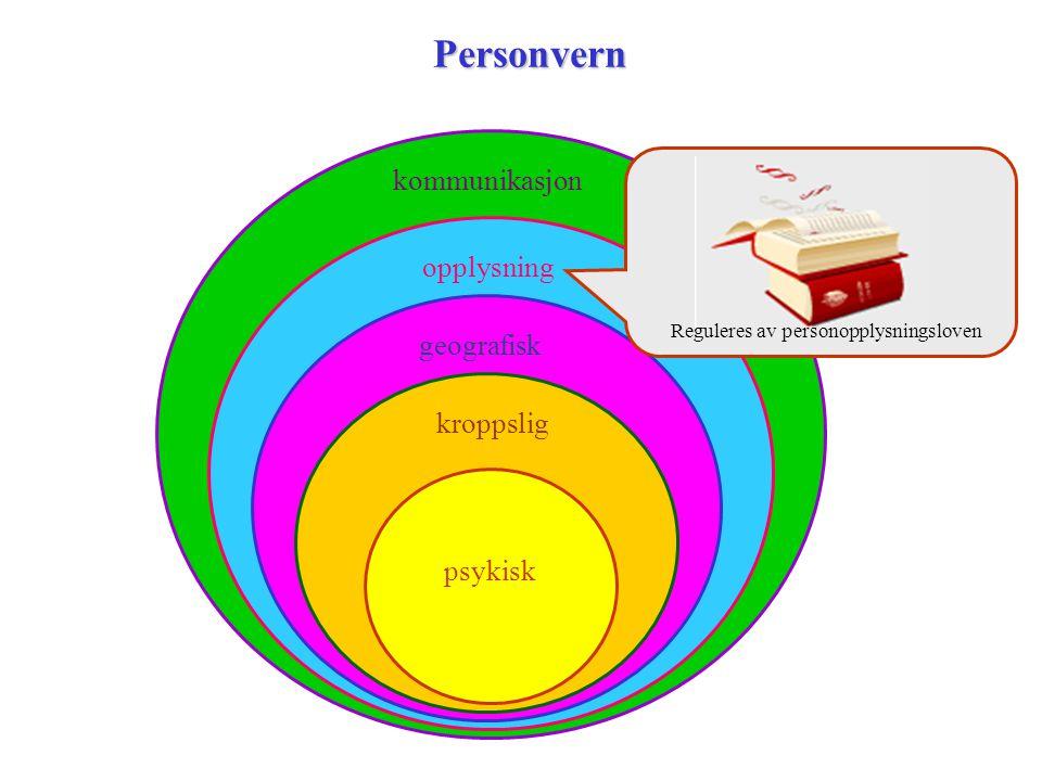 kommunikasjon opplysninggeografiskkroppsligPersonvern psykisk Reguleres av personopplysningsloven