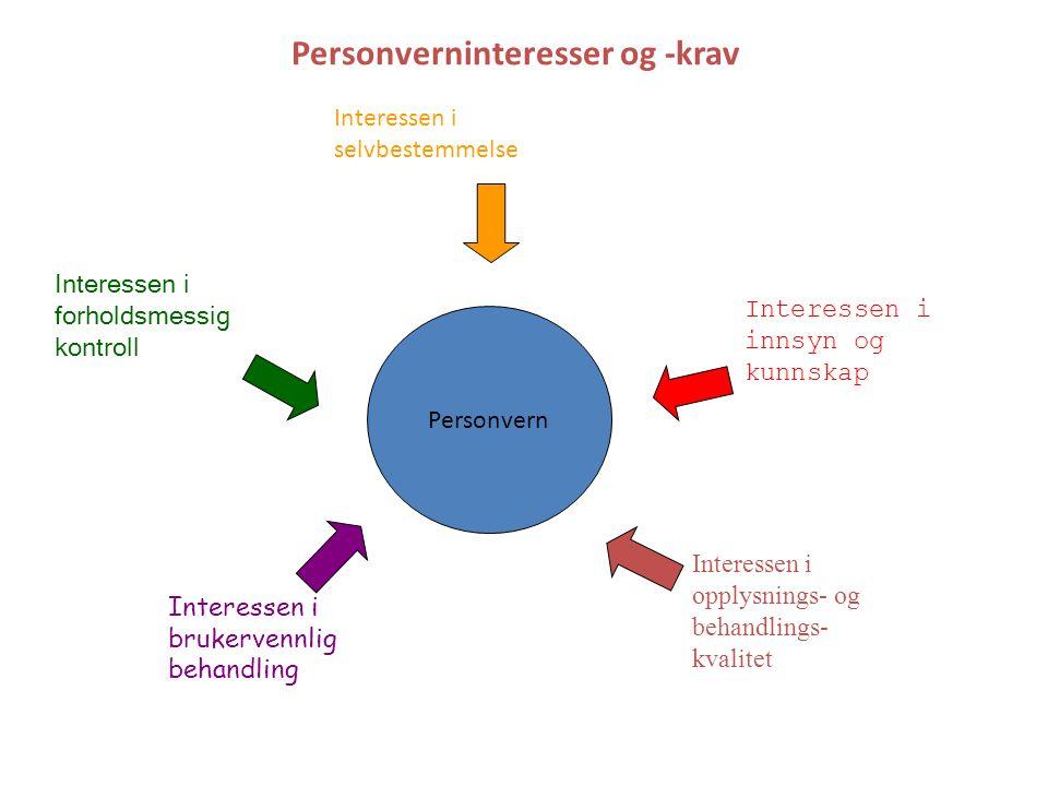 Personverninteresser og -krav Personvern Interessen i brukervennlig behandling Interessen i selvbestemmelse Interessen i innsyn og kunnskap Interessen