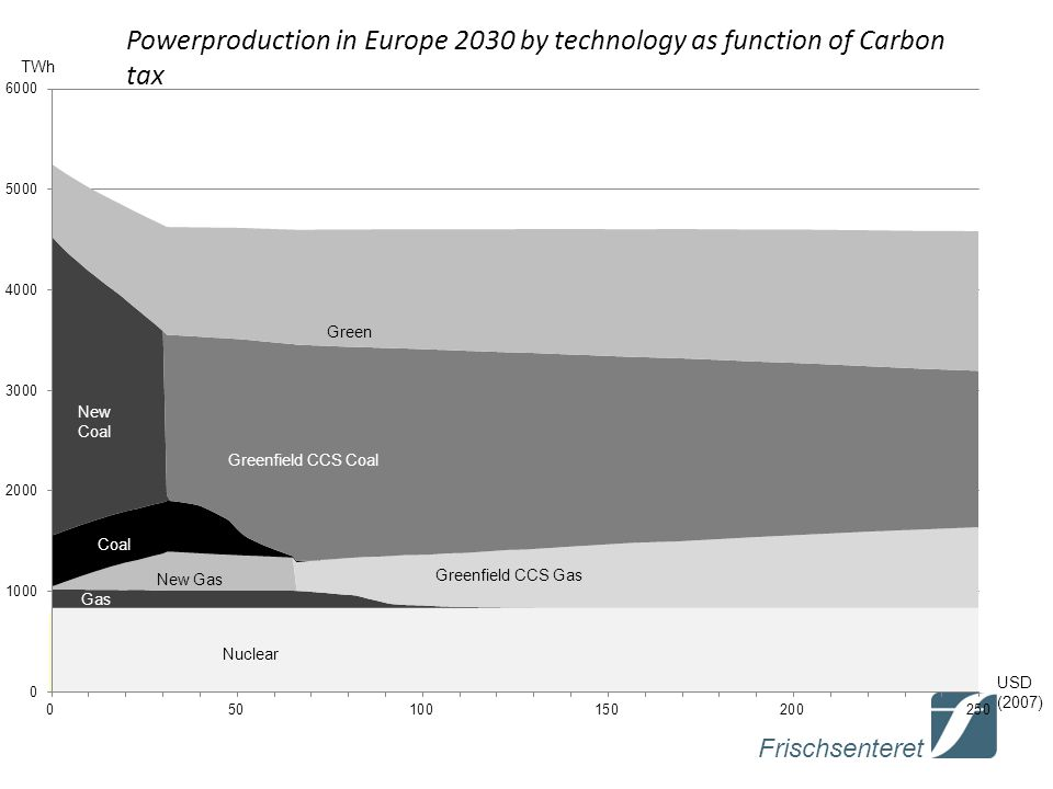 Frischsenteret Powerproduction in Europe 2030 by technology as function of Carbon tax