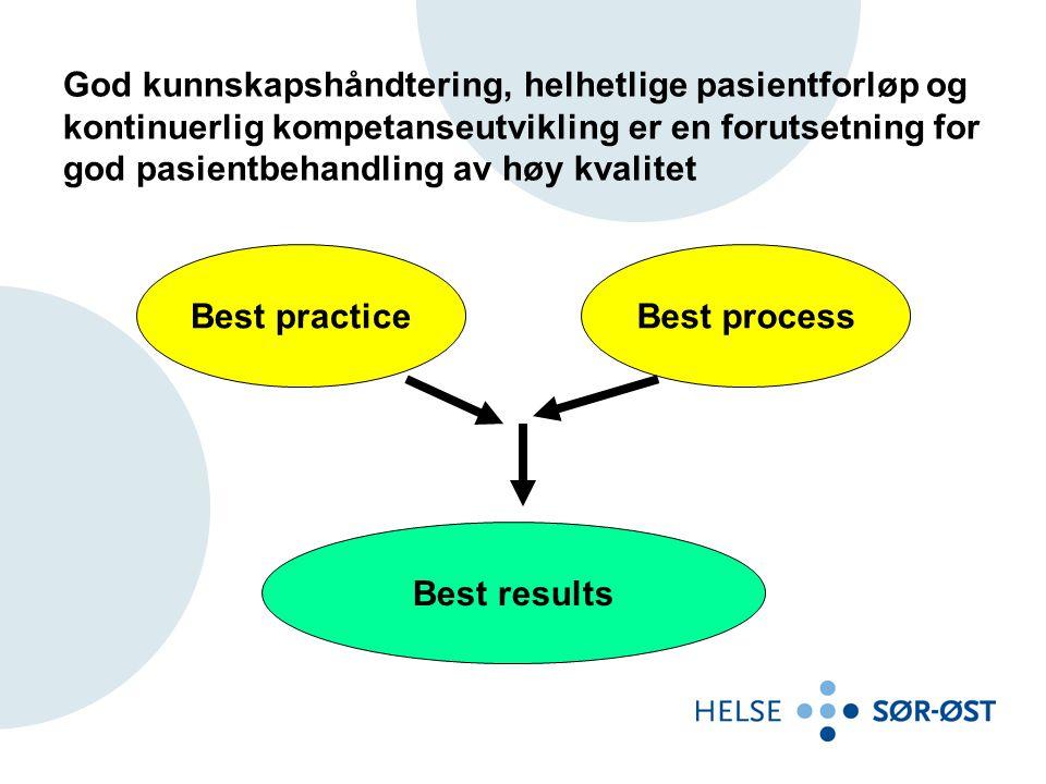 God kunnskapshåndtering, helhetlige pasientforløp og kontinuerlig kompetanseutvikling er en forutsetning for god pasientbehandling av høy kvalitet Best practiceBest process Best results