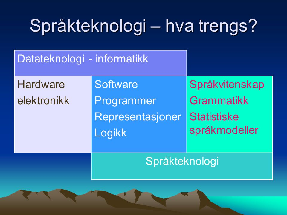 Språkteknologi – hva trengs.