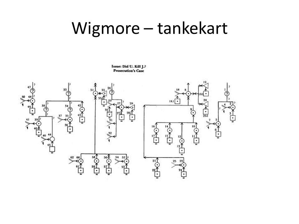 Wigmore – tankekart