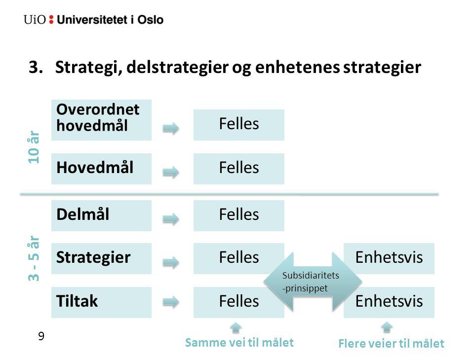 3.Strategi, delstrategier og enhetenes strategier 9 HovedmålFelles Enhetsvis DelmålFelles Tiltak Strategier Enhetsvis Flere veier til målet Samme vei til målet Subsidiaritets -prinsippet Overordnet hovedmål Felles 3 - 5 år 10 år