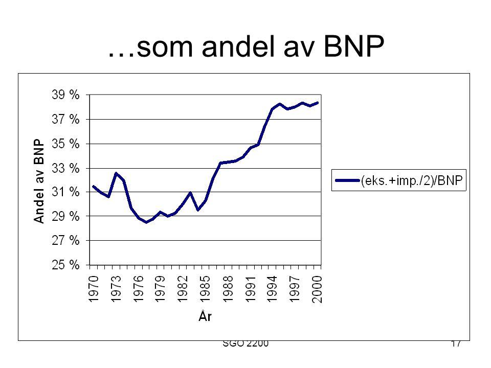 SGO 220017 …som andel av BNP
