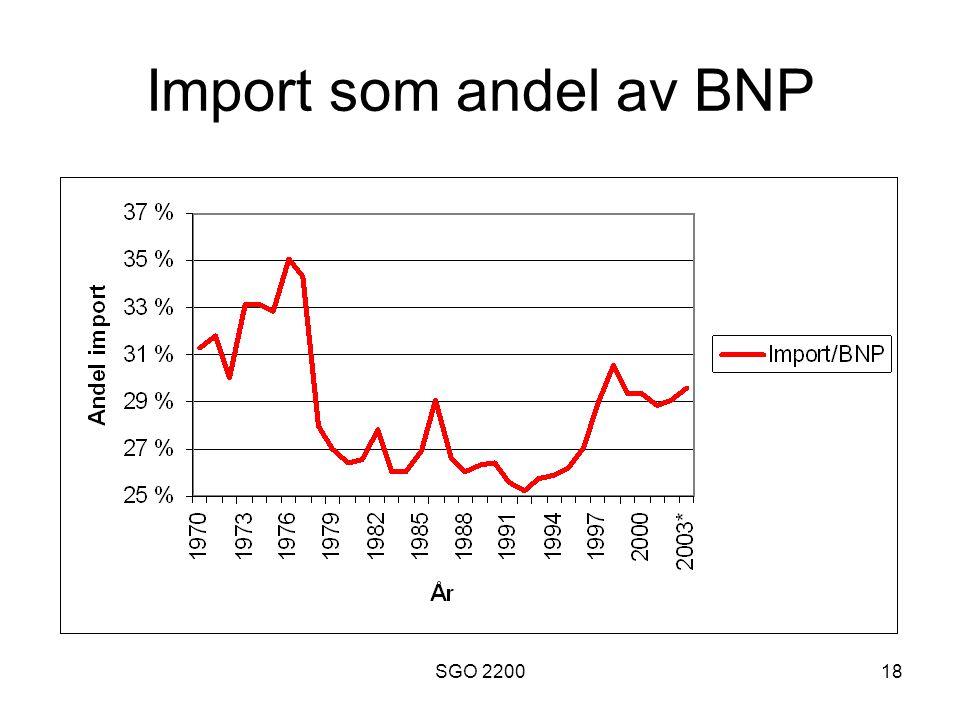 SGO 220018 Import som andel av BNP